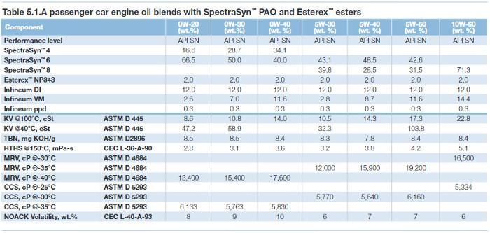 Boutique Expensive Oils Over Standard Brands Passenger Car Motor Oil Pcmo Gasoline Cars