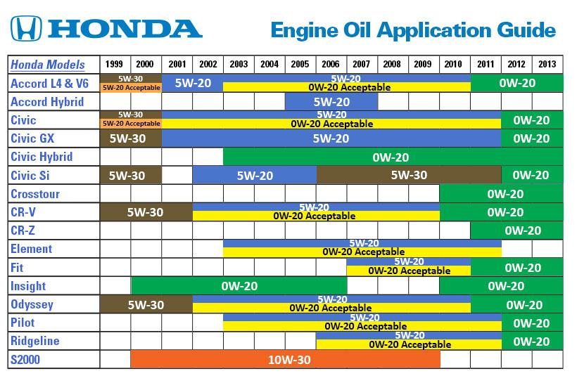 Recommended Vs Required Oil For A 2012 Honda Pilot